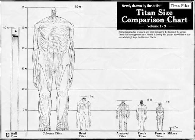 Tinggi Para Titan