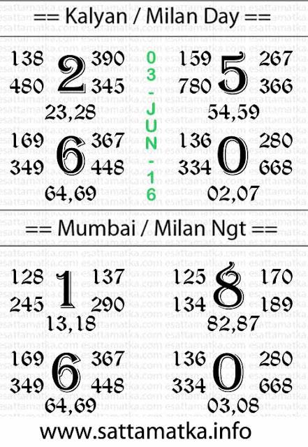 SattaMatka Panditji Kalyan Matka Chart [03-June-2016]