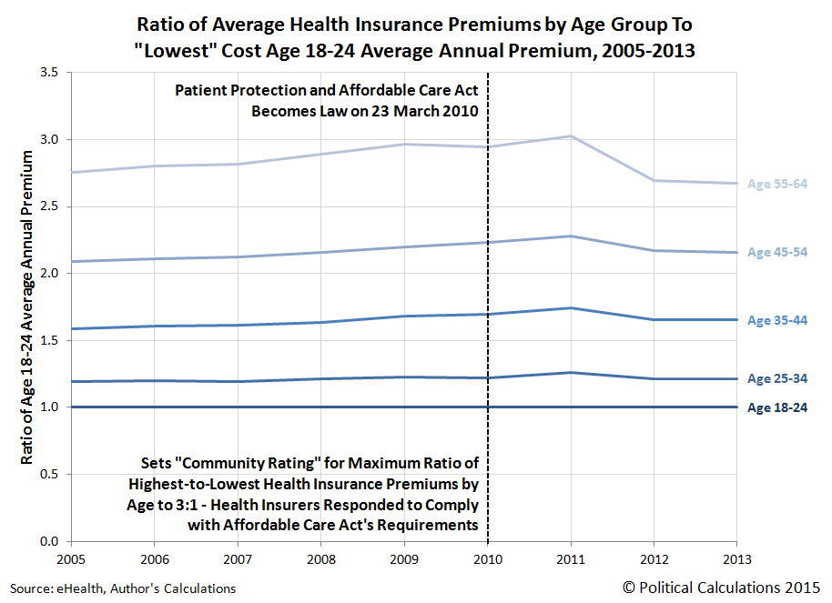 Ratio of Average Health Insurance Premiums by Age Group To 'Lowest' Cost Age 18-24 Average Annual Premium, 2005-2013