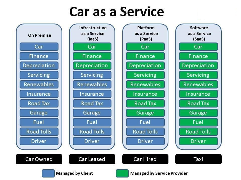As Services Products : What is cloud and are iaas paas saas