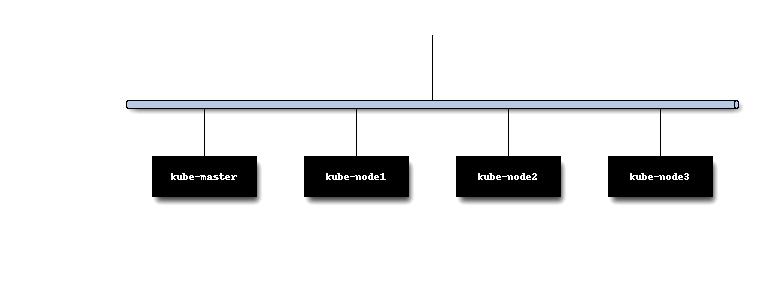 Keith Schincke's Tech Blog: Deploying Rook with Ceph using Bluestore