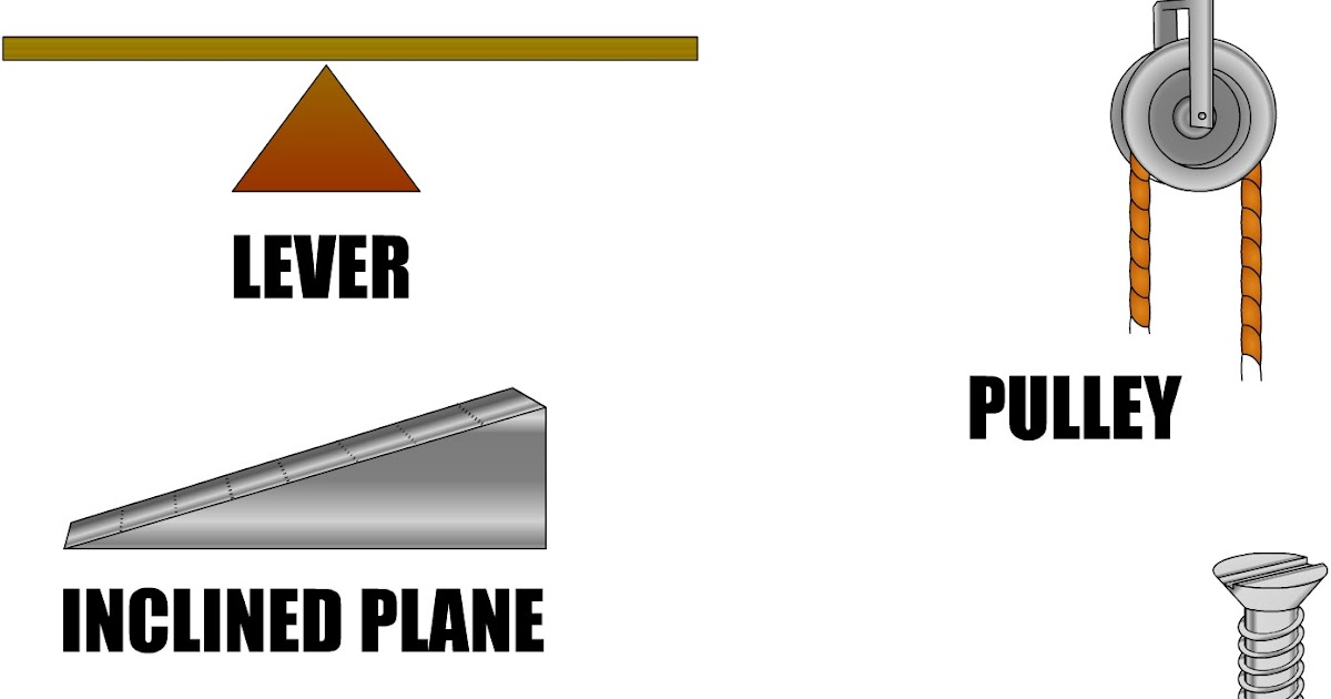Diagram Wheel And Axle Examples Inclined Plane Diagram Wheel And Axle