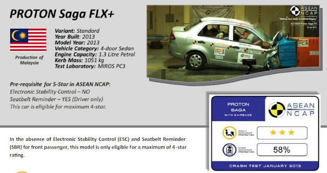 Proton Saga Plus Safety Test Result - ASEAN NCAP & ANCAP