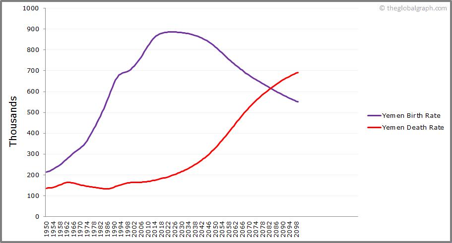Yemen  Birth and Death Rate