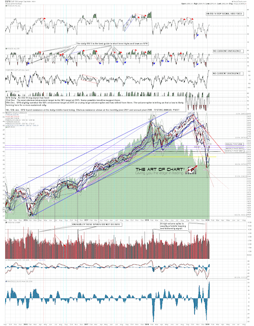 Bear Flags and SPX Annual Pivot