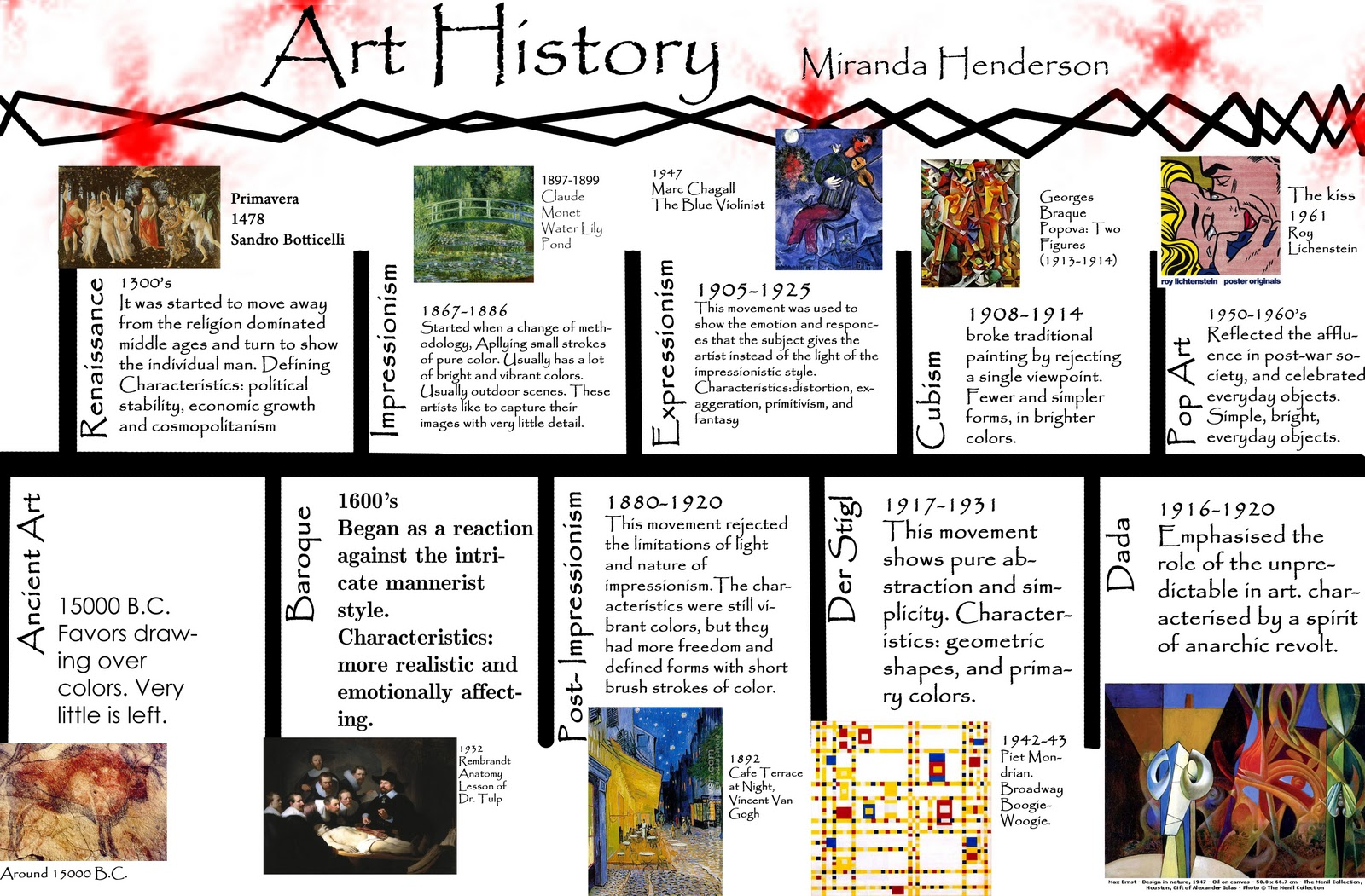 Assignments Art History Timeline