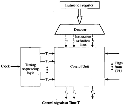 hardwired control unit  block diagram