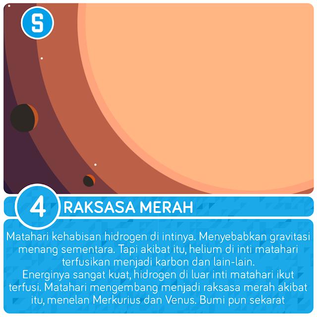 Raksasa Merah, Fase Kehidupan Matahari