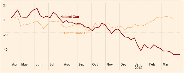 natural-gas-vs-brent-crude-chart-2011
