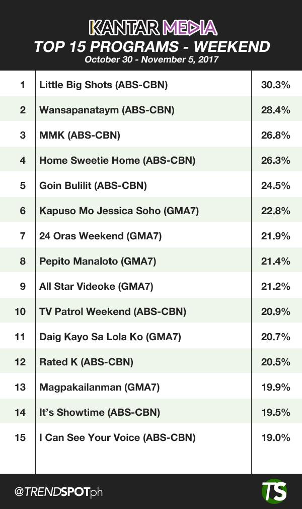 Top 15 TV Programs on Weekend