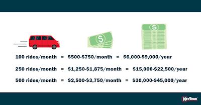 100 rides/month = $500-$750/month = $6,000-$9,000/year  • 250 rides/month = $1,250-$1,875/month = $15,000-$22,500/year  • 500 rides/month = $2,500-$3,750/month = $30,000-$45,000/year