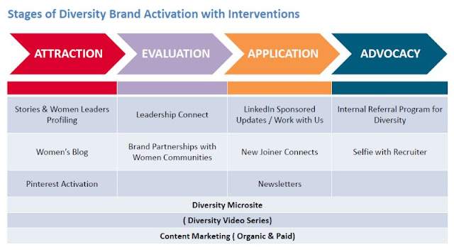 Stages of Diversity Brand Activation and Interventions