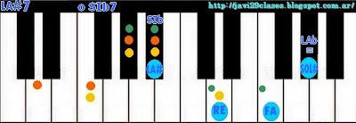 acorde de piano chord teclado (dominantes) organo