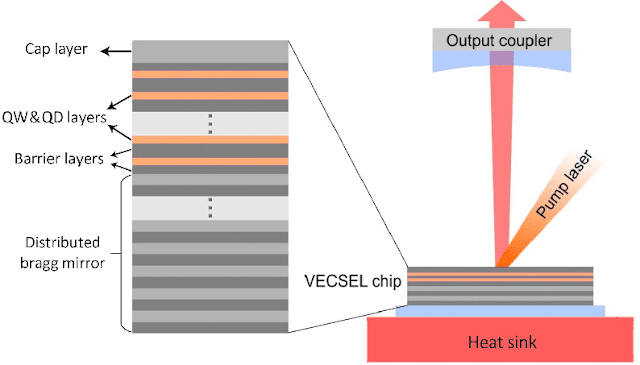 Schematic-of-a-VECSEL-not-to-scale-with-a-semiconductor-gain-chip-and-an-external-laser.png