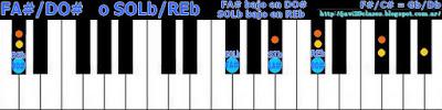 acorde piano chord (FA# con bajo en DO#) o (SOLb bajo en REb)