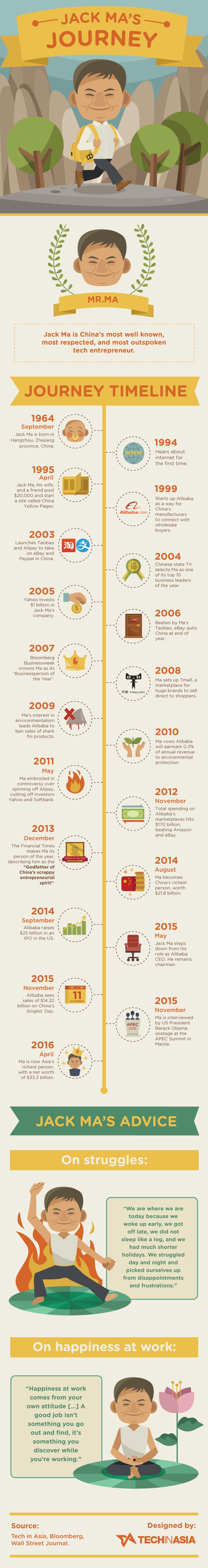 Jack Ma's journey - #Infographic