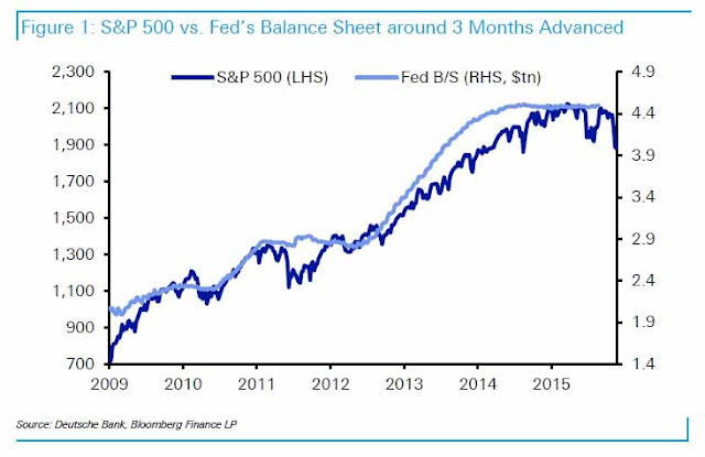 The Fed's balance sheet (treasuries holdings) vs S&P 500 from 2009 to 2015