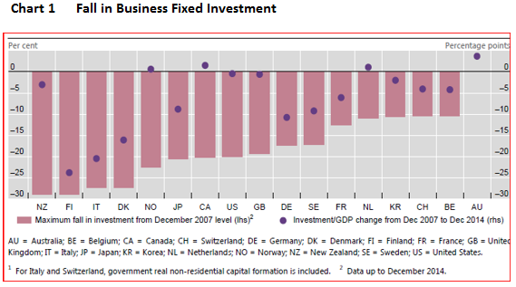 Sober Look: The Decline in Canadian Business Investment