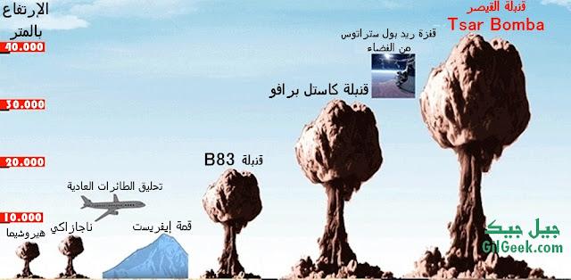 أقوى قنبلة نووية على الإطلاق