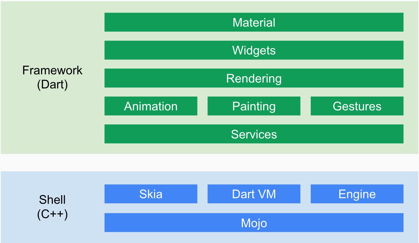 OZAS: Flutter – Cross Platform App Development Framework