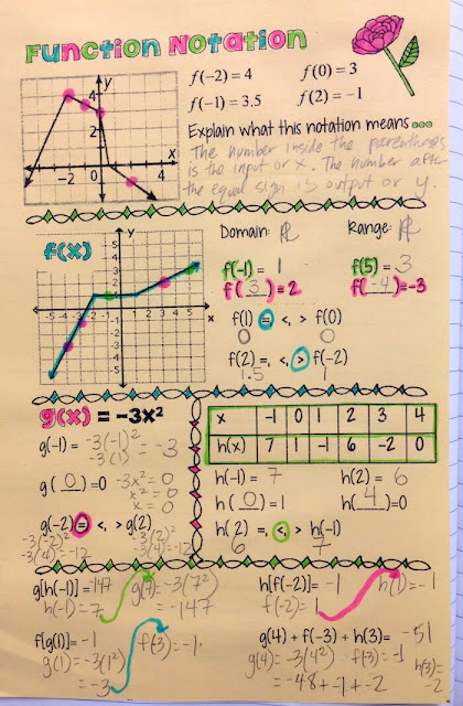 Function Notation Interactive Notebook Notes: Using Doodles in Math Class
