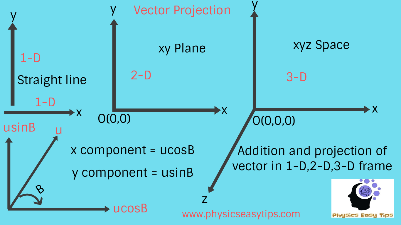 Physicseasytips- Learn Physics and technology Free : Vector addition ...