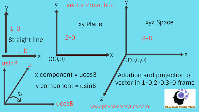 Vector addition subtraction and component