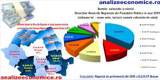 Topul regiunilor după sumele colectate de ANAF în 2015