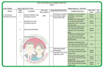 Kisi-Kisi Soal UAS / PAS Kelas 3 Tema 2 K13 Revisi 2018