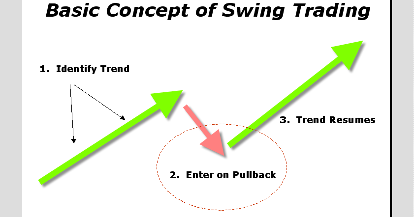 Forex swing trading strategy youtube