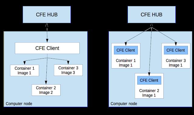 CFEngine, AWS CLI & Co  2 | Jurica Borozan's IT tech blog