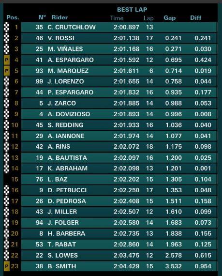 Hasil Latihan Bebas Kedua (FP2) MotoGP Inggris 2017