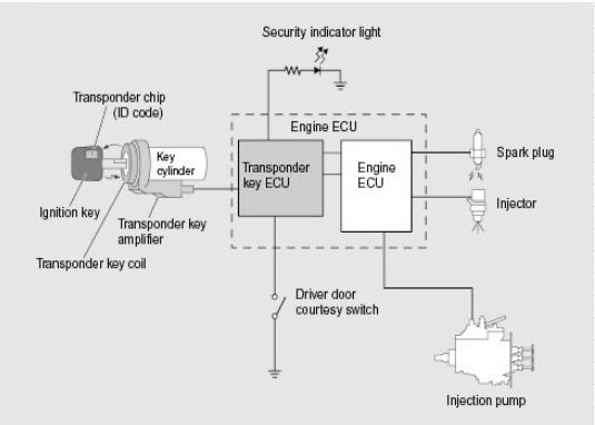 engine immobilizer ecosia