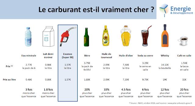 Infographie : le carburant est-il trop cher ? Comparaison du prix de l'essence à d'autres produits du quotidiens