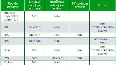 Legalizacao das apostas em portugal