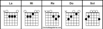 5 acordes basicos de guitarra sin cejilla para principiantes