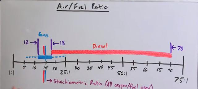 Biểu đồ về tỉ lệ trộn giữa không khí và nhiên liệu