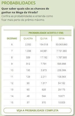 https://www.sorteonline.com.br/mega-sena/virada/probabilidades