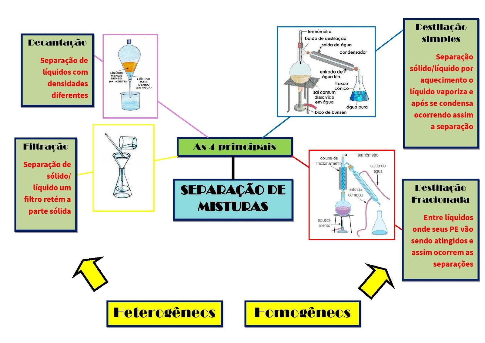 Separação de Misturas Químicas