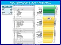 Inilah Rekapitulasi Hasil UKG Semua Provinsi di Indonesia Lengkap