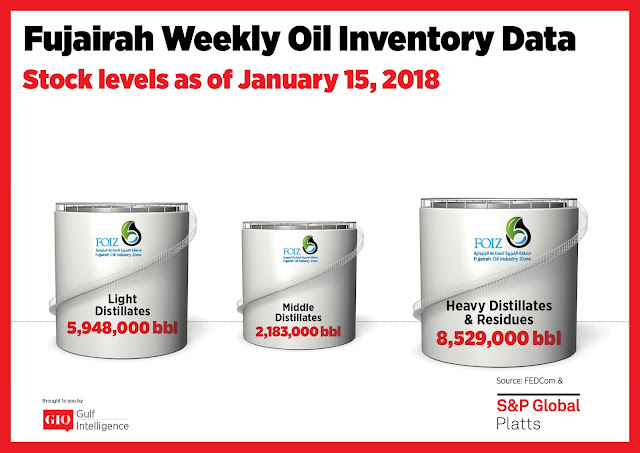 Chart Attribute: Fujairah Weekly Oil Inventory Data (as of January 15, 2018) / Source: The Gulf Intelligence