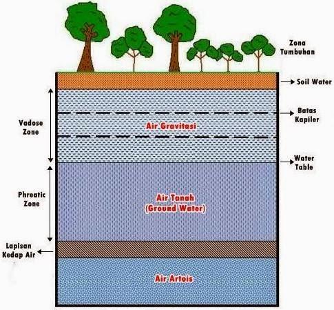 Pembagian Air Tanah Menurut Letaknya