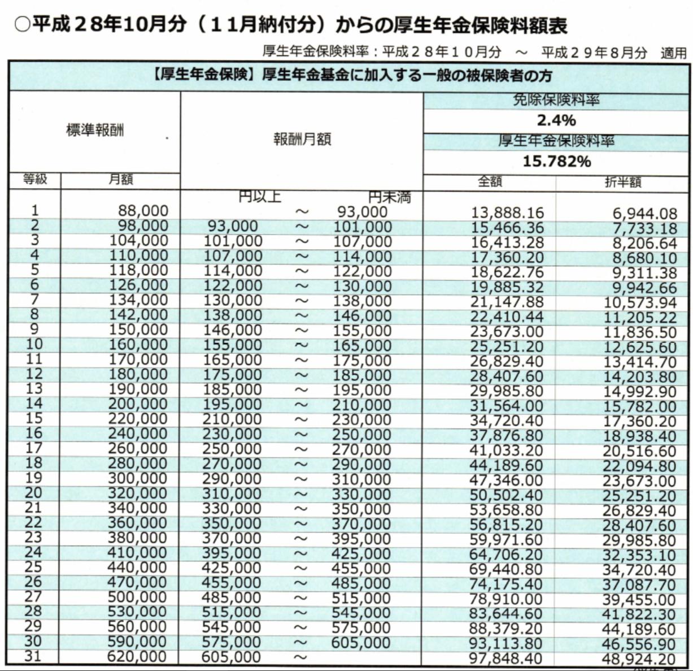 路易楊的日本在留塗鴉牆 【日本年金保險】概要02・厚生年金篇】~外國人繳這個到底是要幹嘛?