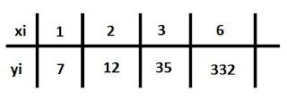 tabela polinomio de lagrange