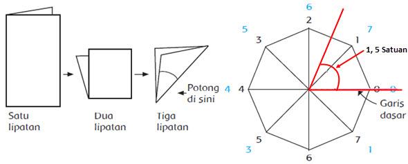 Sudut sudut ini dapat dibagi menjadi. Cara Mengukur Sudut Dengan Satuan Baku Dan Tak Baku Mikirbae Com
