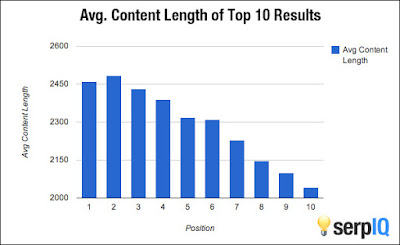 Apakah Jumlah Kata dapat Mempengaruhi SEO Artikel?