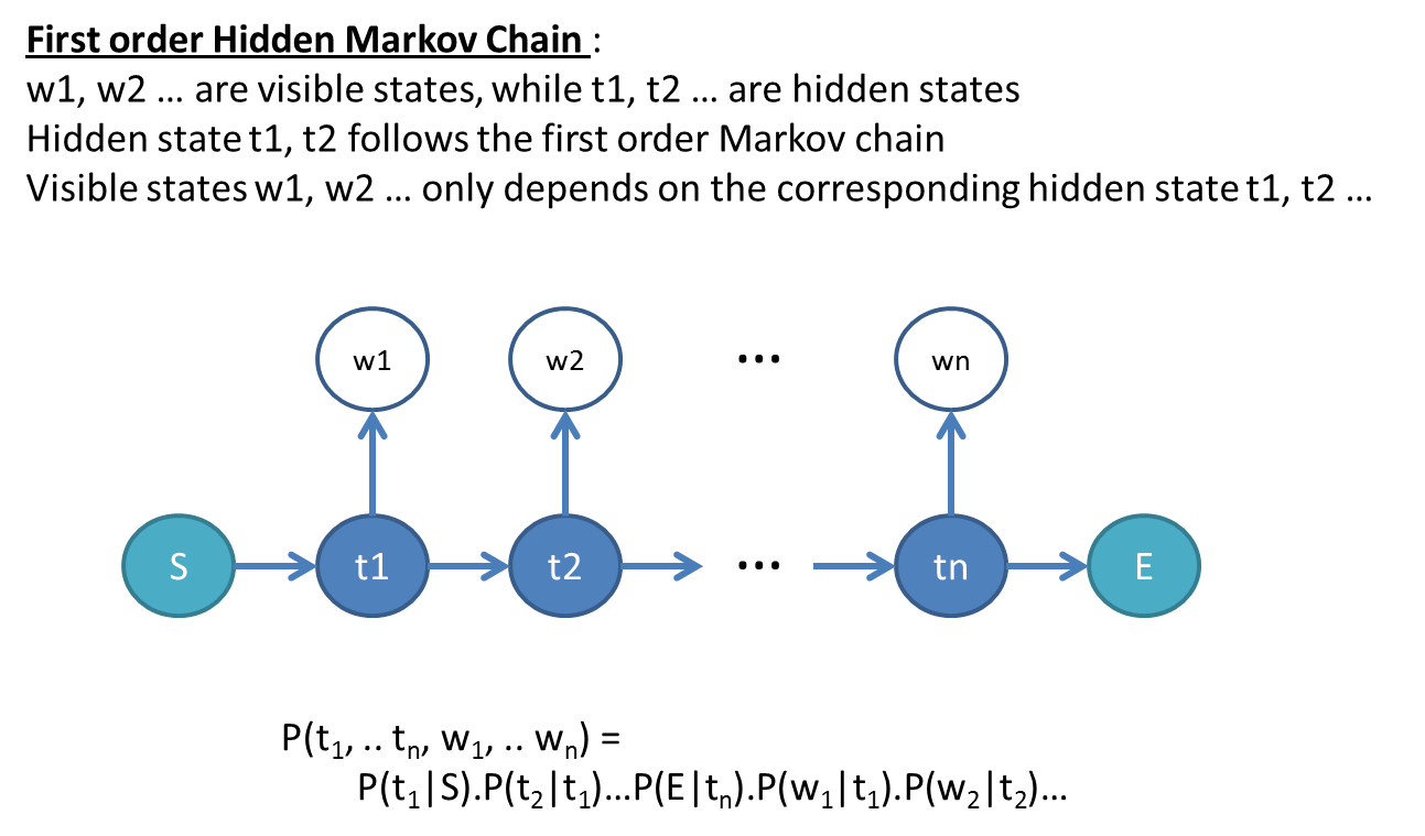 how to solve markov chain problems