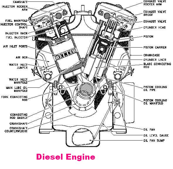 TRUST ME, I'M AN ENGINEER..!!: Petrol and diesel engine.