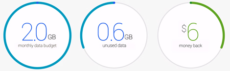 google project fi data amount refund
