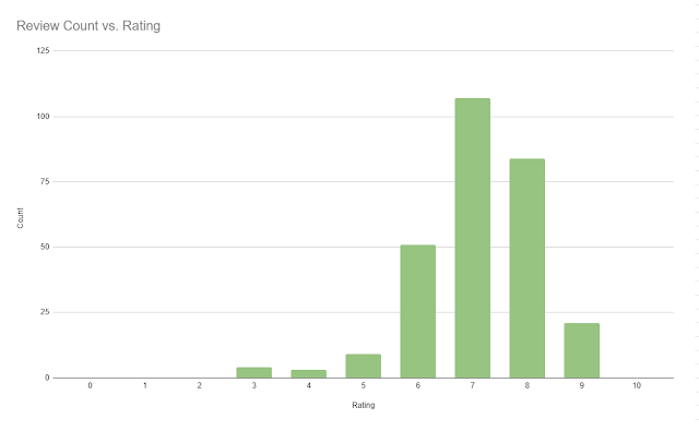 Chart showing how many reviews have particular ratings out of 10